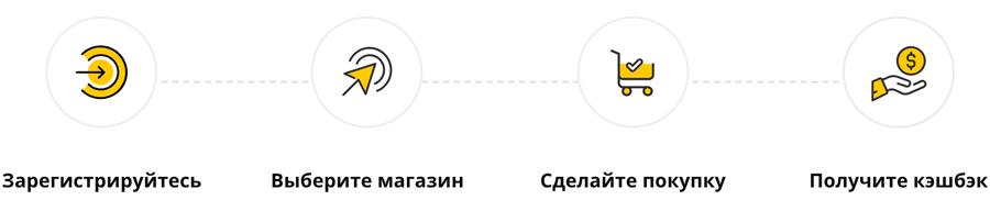Алгоритм получения кэшбека