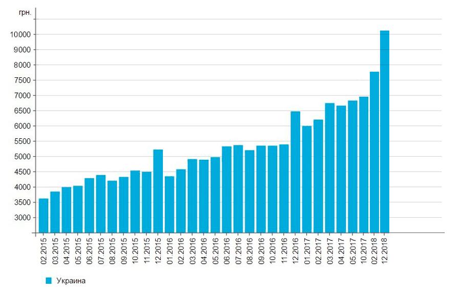 График роста зарплаты по годам