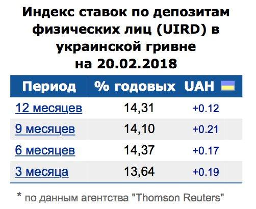 Индекс ставок