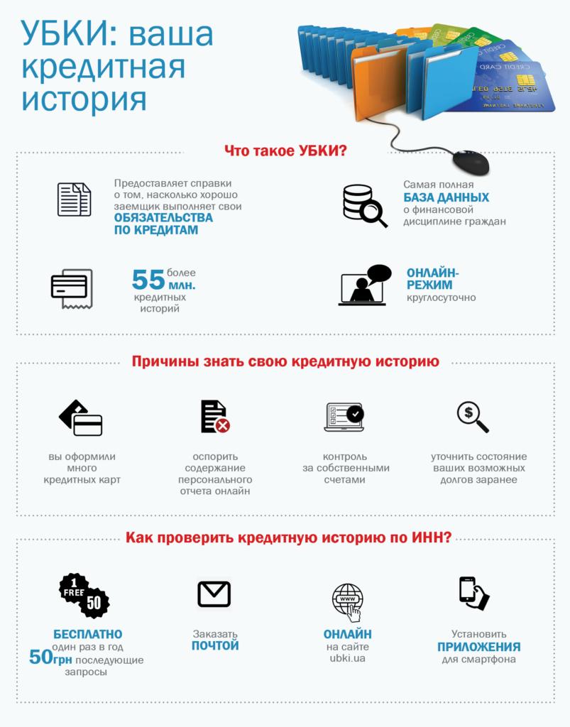 Инфографика УБКИ