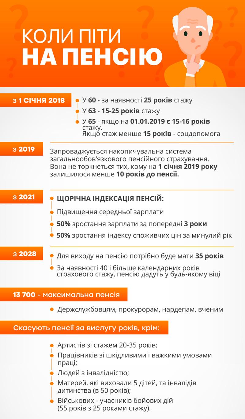 Инфографика выхода на пенсию