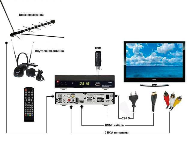 Комплект спутникового телевиденья