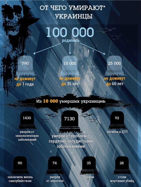 От чего умирают украинцы