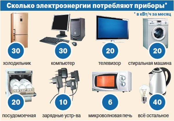 Потребление энергии приборами