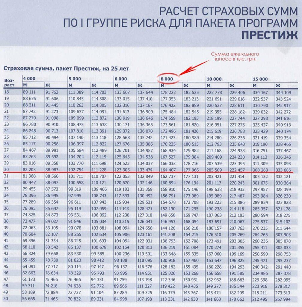 Пример расчета страховых сумм