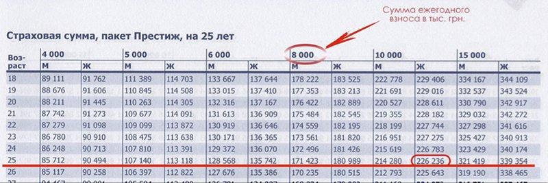 Пример расчета страховых сумм 2
