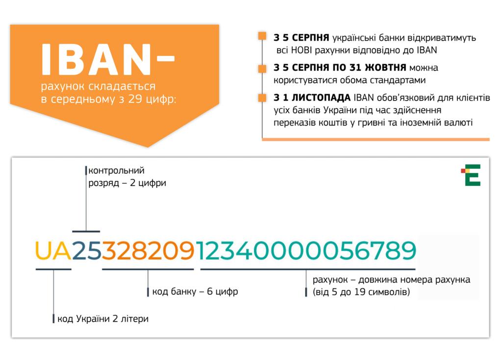Расшифровка IBAN