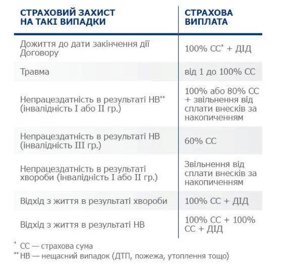 Размер страховой выплаты