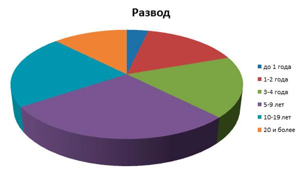 Статистика по разводам