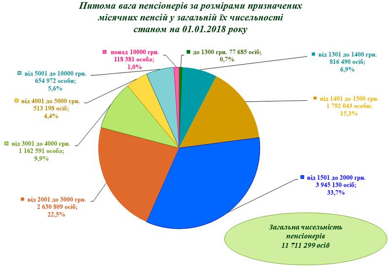 Удельный вес пенсионеров инфографика