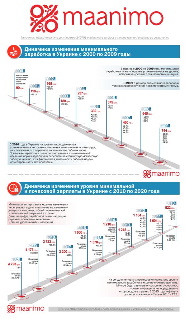 Инфографика Минимальная зарплата