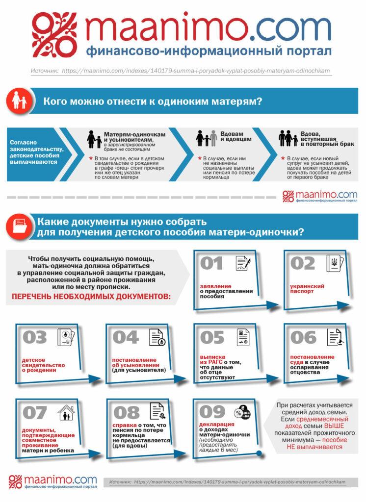 Инфографика порядок выплат пособий матерям-одиночкам