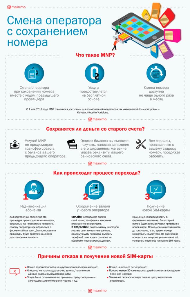 Инфографика Смена оператора с сохранением номера