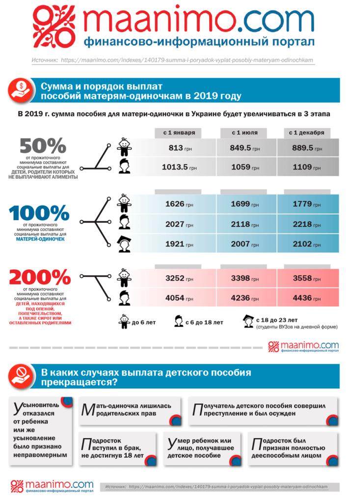Инфографика сумма выплат пособий матерям-одиночкам