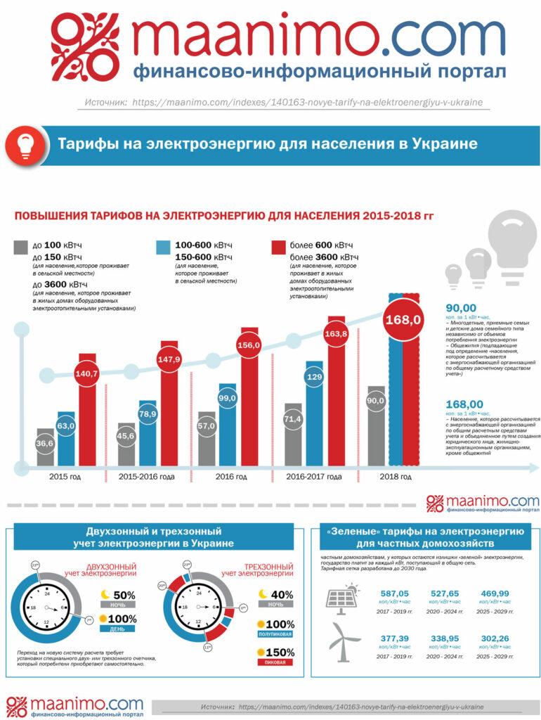 Инфографика тарифы на электроэнергию