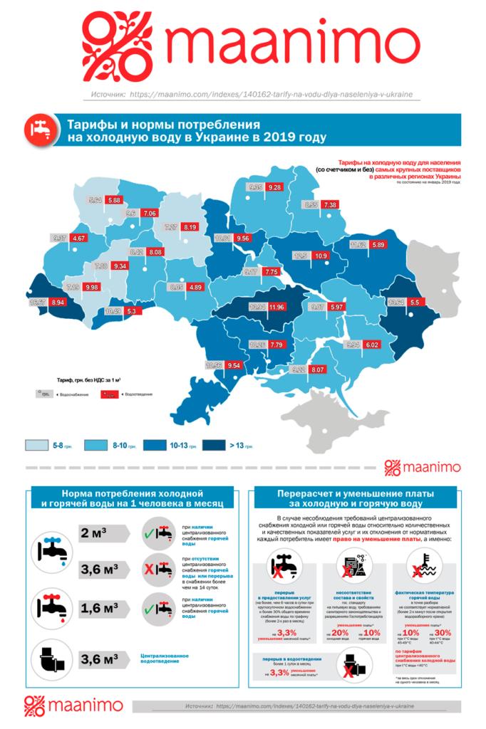 Инфографика тарифы на воду
